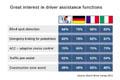 Bosch se dotazoval kupujících ve třech zemích EU: Na prvním místě je bezpečnost