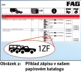 Identifikace ložisek kol FAG pro VW, Audi, Seat a Škoda