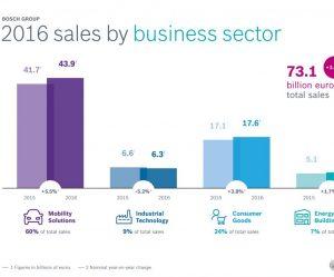 Bosch vylepšuje tržby ve všech obchodních oblastech a regionech