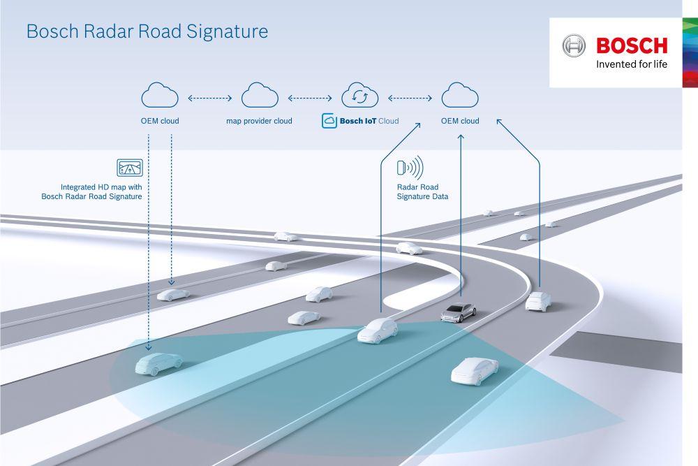 Bosch spoluvytváří mapu s TomTom, která využívá radarové signály pro automatizované řízení