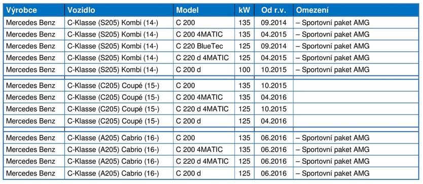 Aplikační poznámka k ATE brzdovému kotouči 24.0128-0300.1