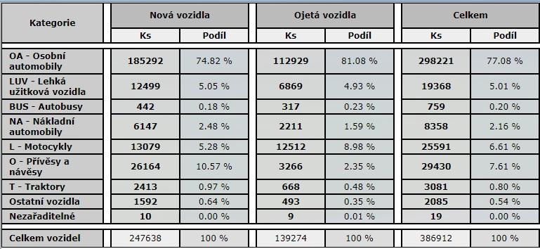 Registrace vozidel v ČR za rok 1-8/2017