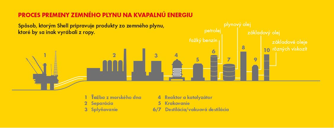 Shell premena zemného plynu na kvapalnú energiu