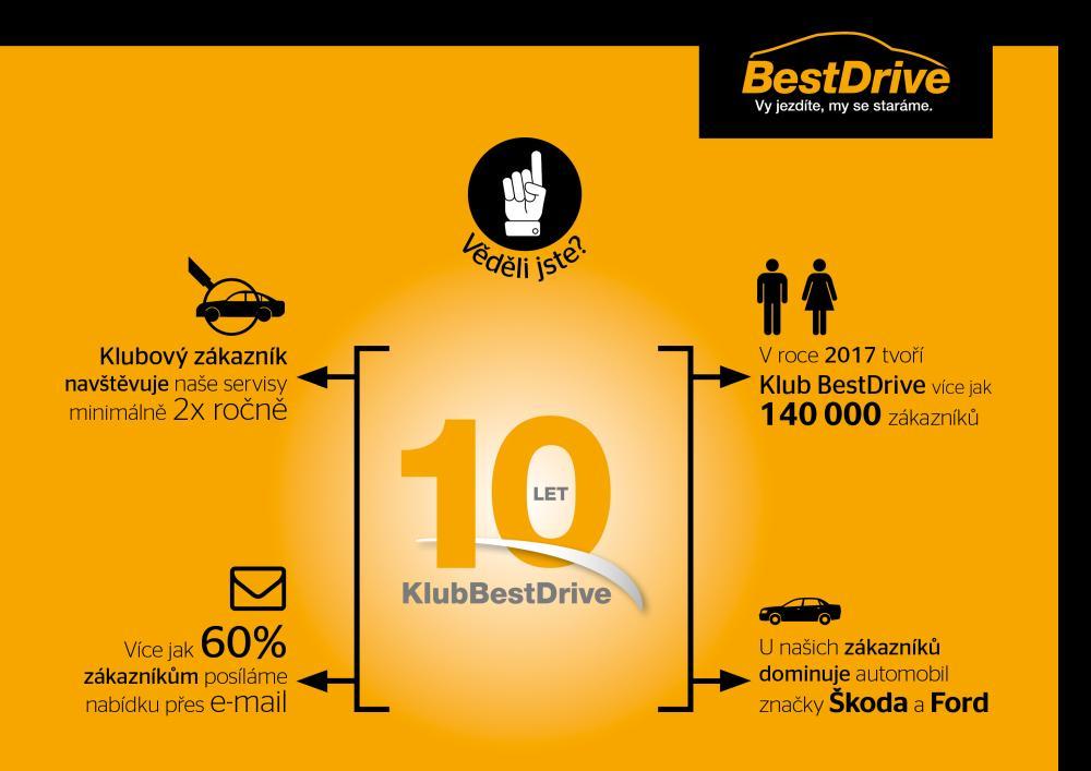 Best Drive