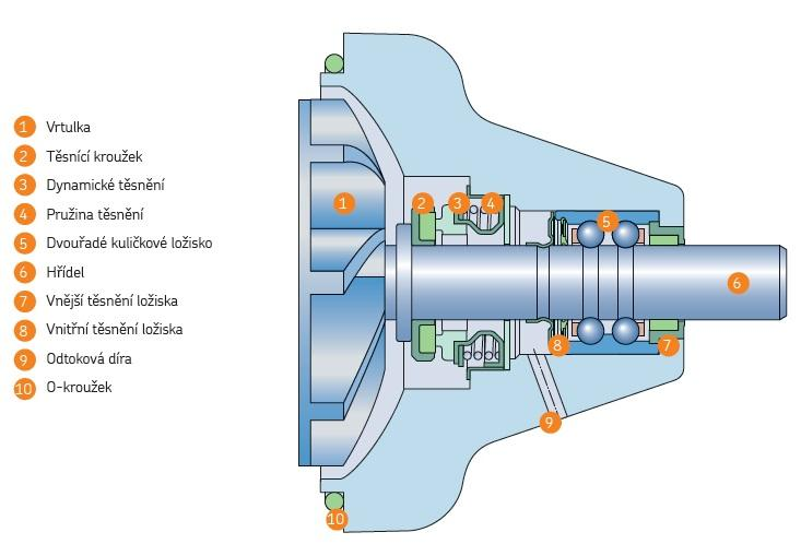 Složení vodní pumpy SKF