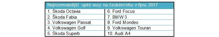 Nejinzerovanější ojeté vozy na českém trhu v říjnu 2017