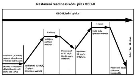 Nastavení readiness kódu přes OBD-II u Supervagu