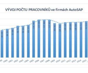 Růst automobilového průmyslu se promítl do růstu mezd i pracovních příležitostí