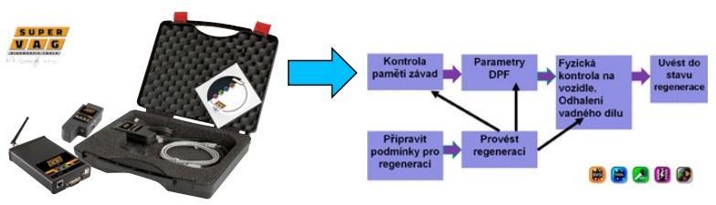 Schéma postupu při regeneraci DPF pomocí SuperVagu