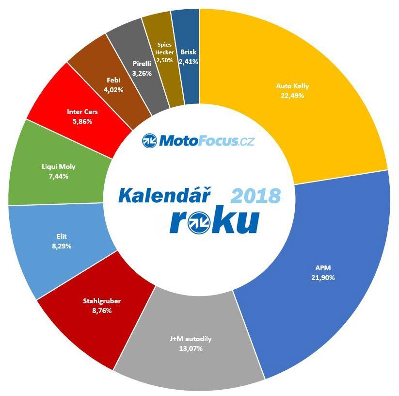 kalendář_roku_2018_motofocus.cz