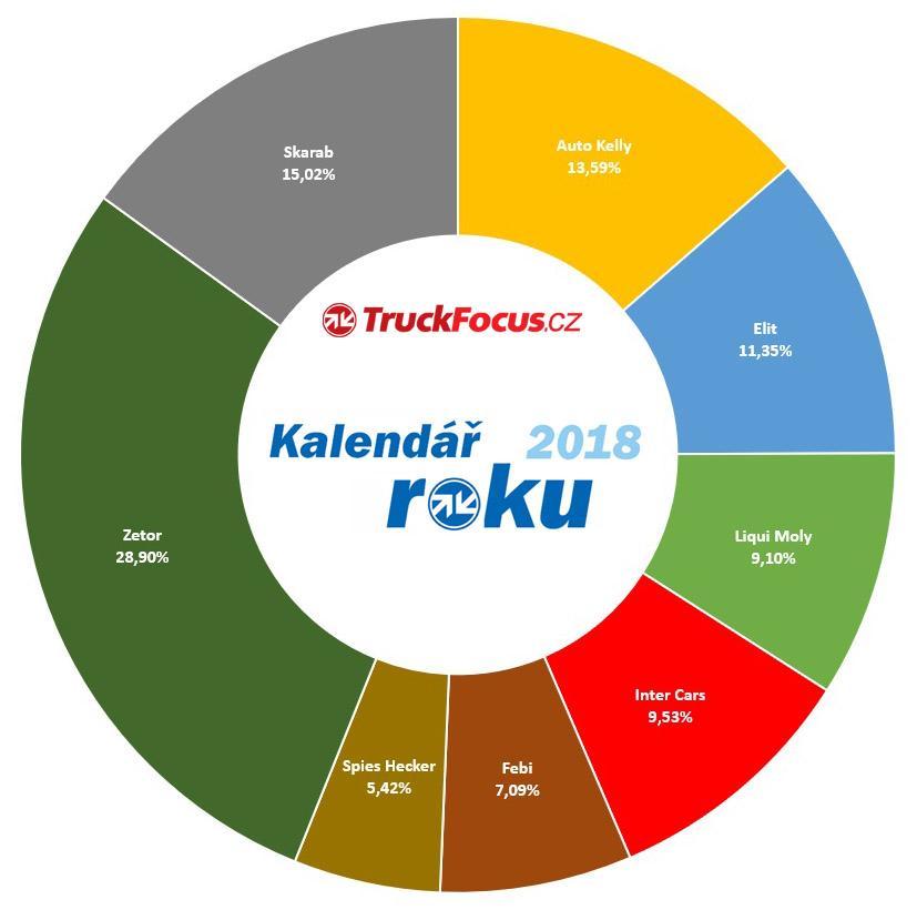 kalendář_roku_2018_truckfocus.cz