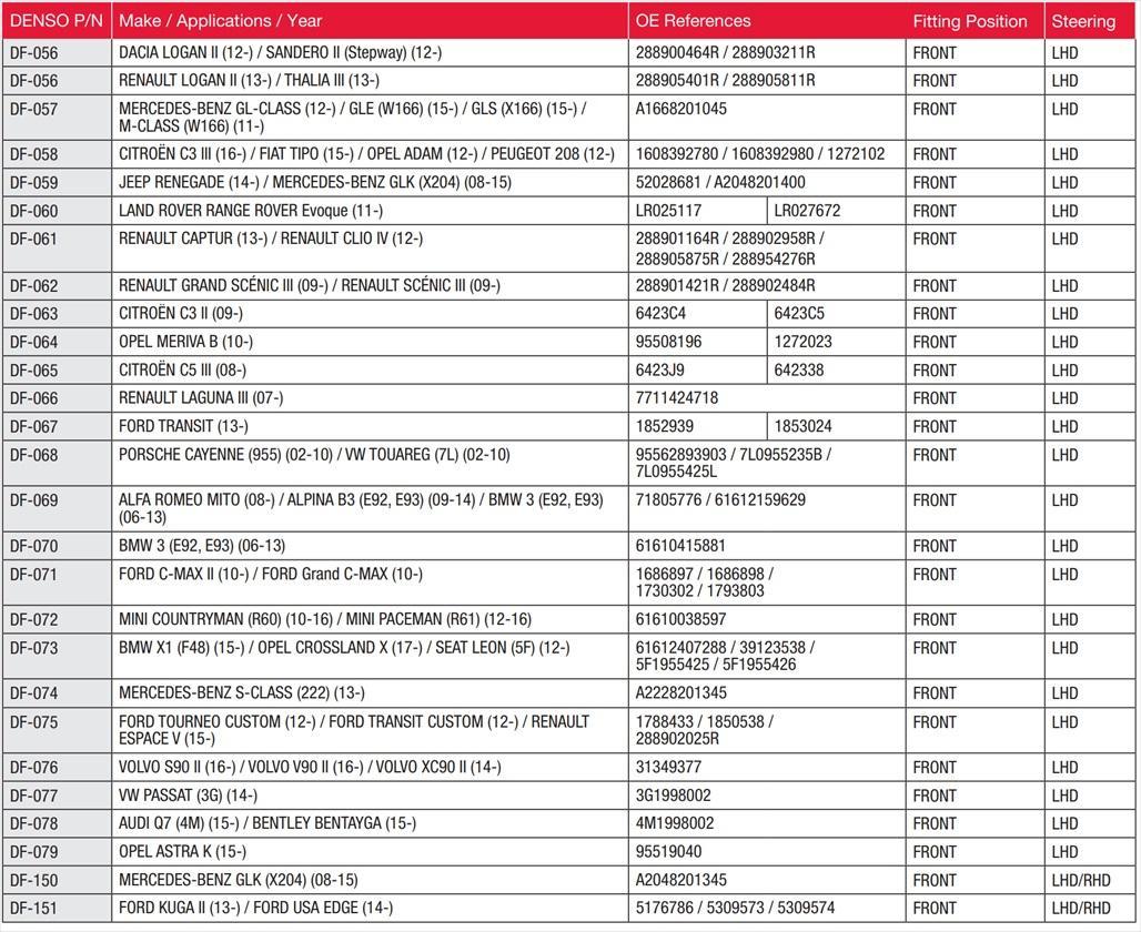 Aplikační tabulka nových stěračů DENSO
