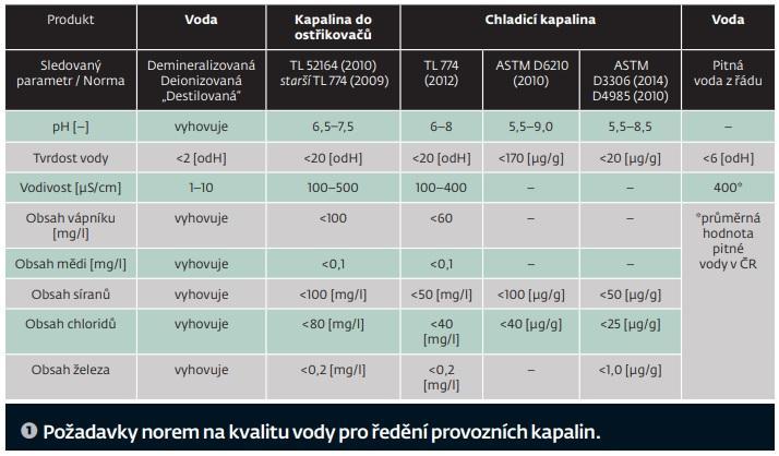 Požadavky norem na kvalitu vody pro ředění provozních kapalin