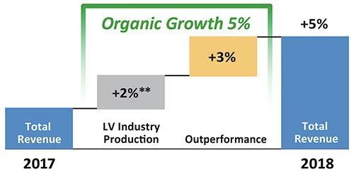 Graf organického růstu společnosti Tenneco v roce 2018