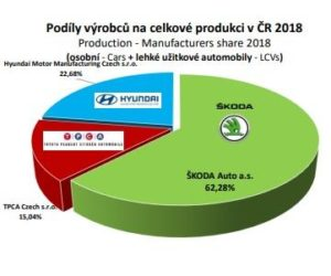 Výroba aut v ČR za leden a únor 2018