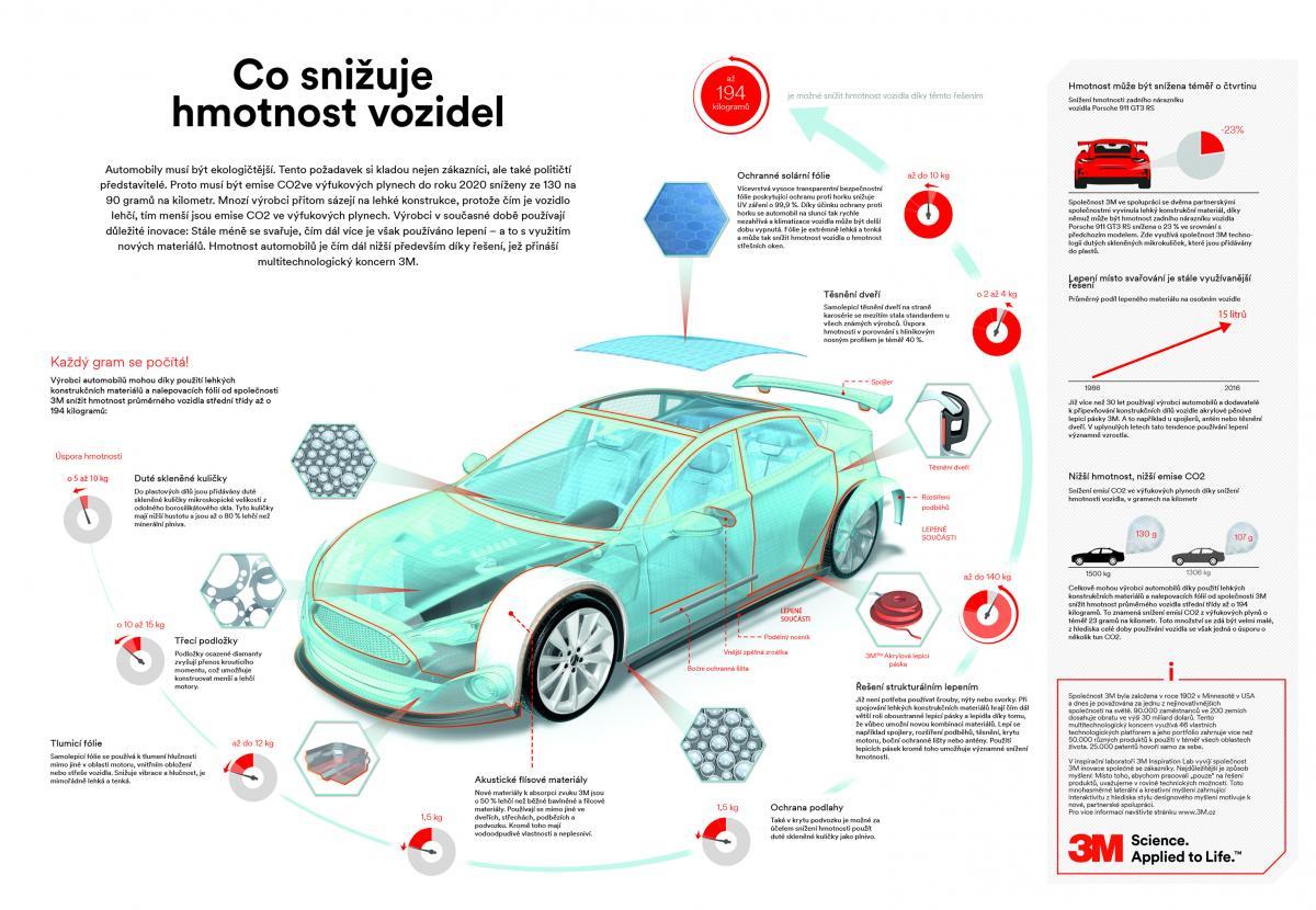 Nové technologie 3M odlehčí auta a uleví životnímu prostředí