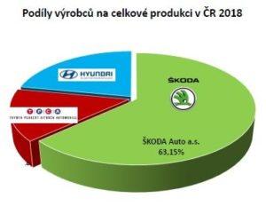 V 1.čtvrtletí bylo vyrobeno 378.788 motorových vozidel