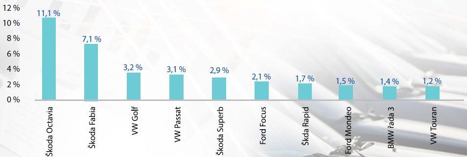 Mezi 10 nejprodávanějších modelů se nově dostala Škoda Rapid a Volkswagen Touran. Naopak v těsném závěsu zůstaly korejské značky Hyundai a Kia