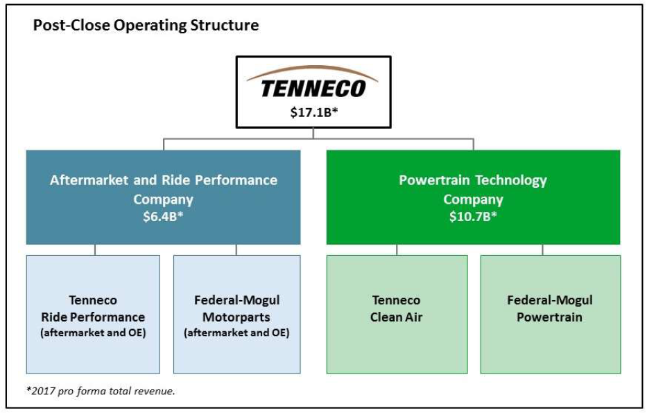 Schéma rozdělení firmy Tenneco na 2 divize