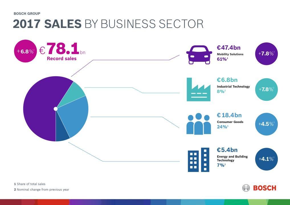 Predaj Bosch 2017 podľa skupín