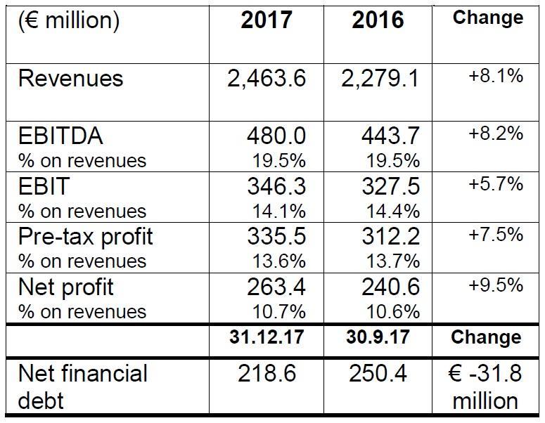 Hospodářské výsledky firmy Brembo za rok 2017
