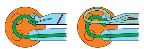 Princip činnosti škrtících klapek