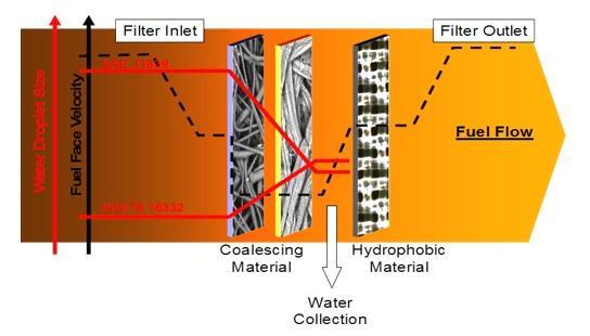 Schéma technologie odlučování vody.