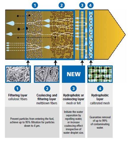 Schéma technologie odlučování vody Diesel3Tech+™