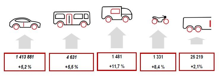 Produkce motorových vozidel v ČR za rok 2017