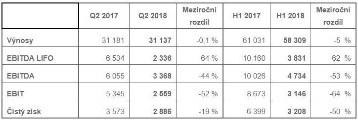 Konsolidované neauditované finanční výsledky skupiny Unipetrol