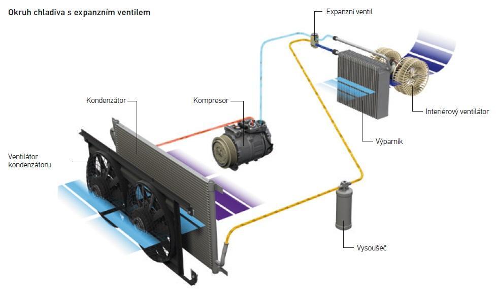 Okruh chladiva s expanzním ventilem