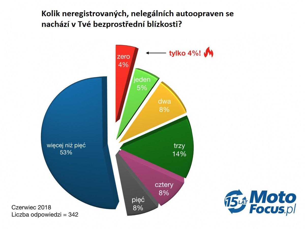 Výsledky ankety o nelegálních garážích od motofocus.pl