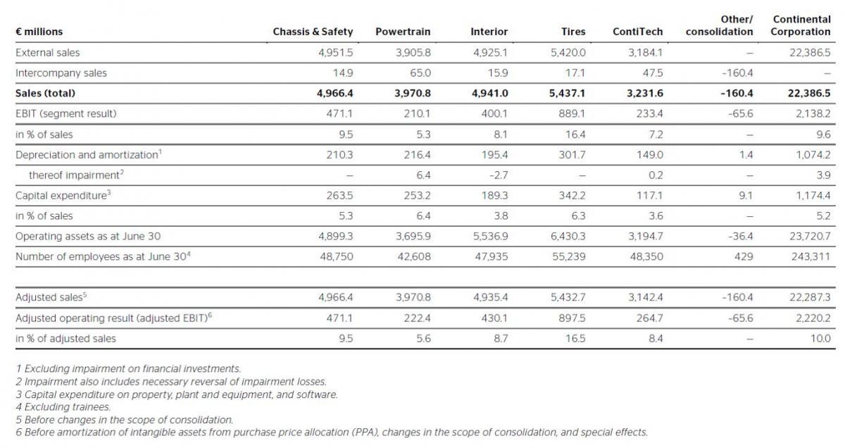 Výsledky jednotlivých divizí společnosti Continental za období leden - červen 2018