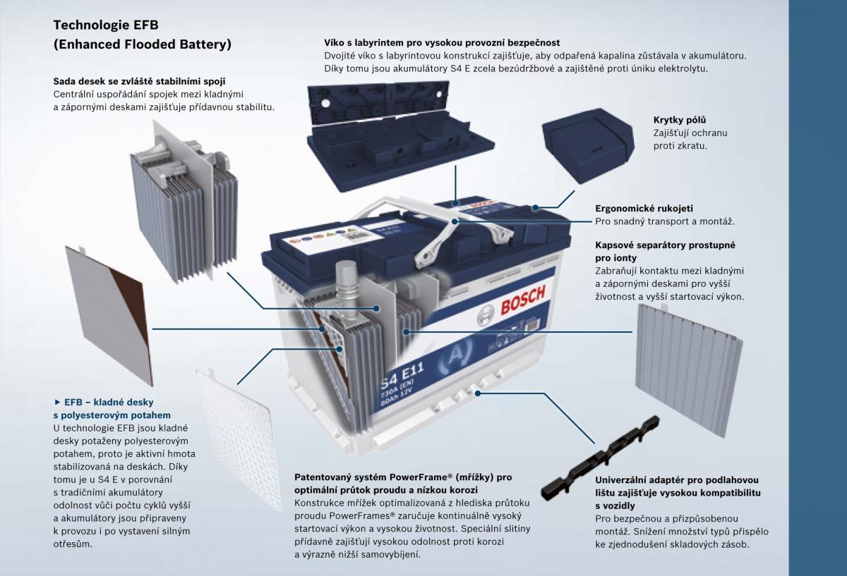 Akumulátory s technologií EFB