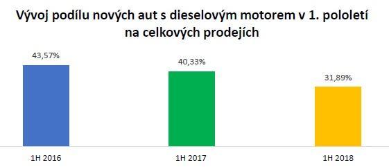 V letošním roce došlo k dalšímu poklesu registrací nových aut s dieselovými motory u většiny z nejvíce prodávaných značek