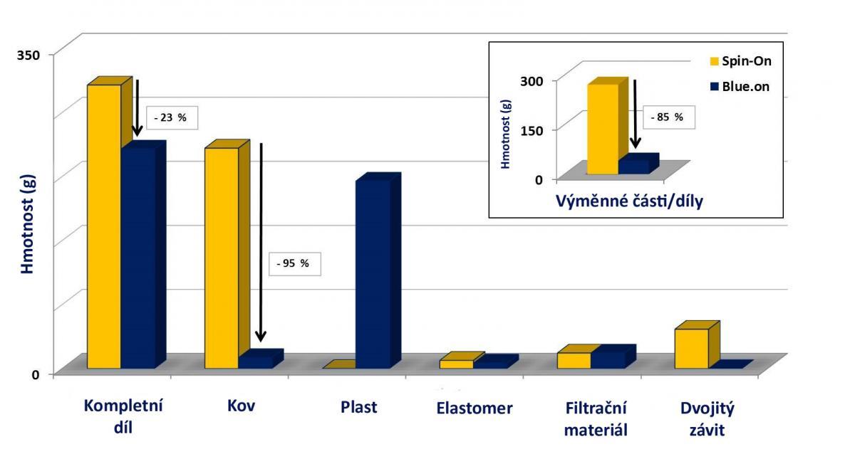 Srovnání materiálů a hmotnosti materiálů použitých ve filtru Blue.on a tradičním spin-on
