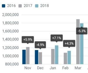 Prodej osobních automobilů v EU stále klesá