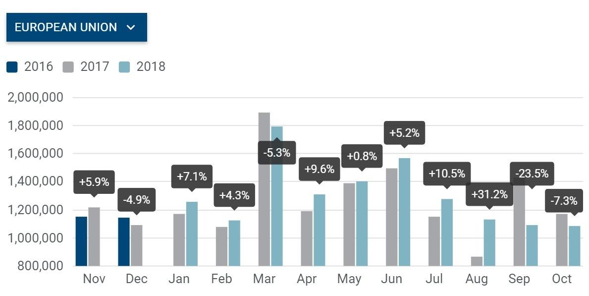 Statistika ACEA - prodej automobilů v EU za říjen