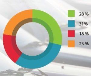 Cebia vypracovala statistický souhrn trhu s ojetými vozidly