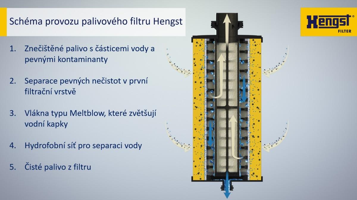 Schéma provozu filtru Hengst