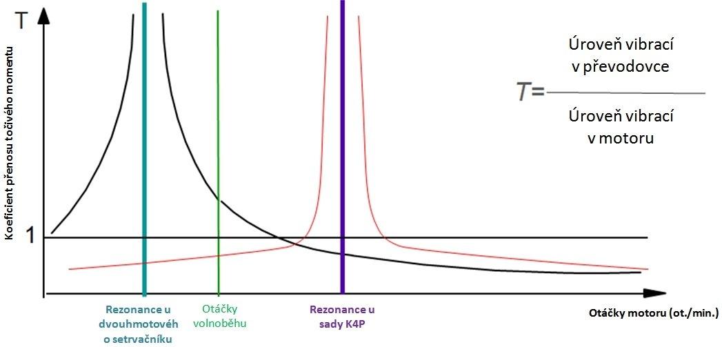 Problematika dvouhmotového setrvačníku (DMF)