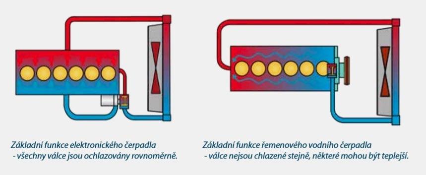 Zobrazení elektrické vodní pumpy u APM