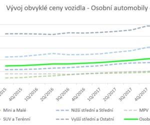 Analýza vývoje cen vozidel 3/2018