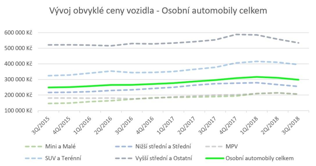 Analýza vývoje cen vozidel 3/2018 od společnosti Cebia