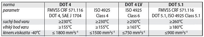 Parametry brzdových kapalin