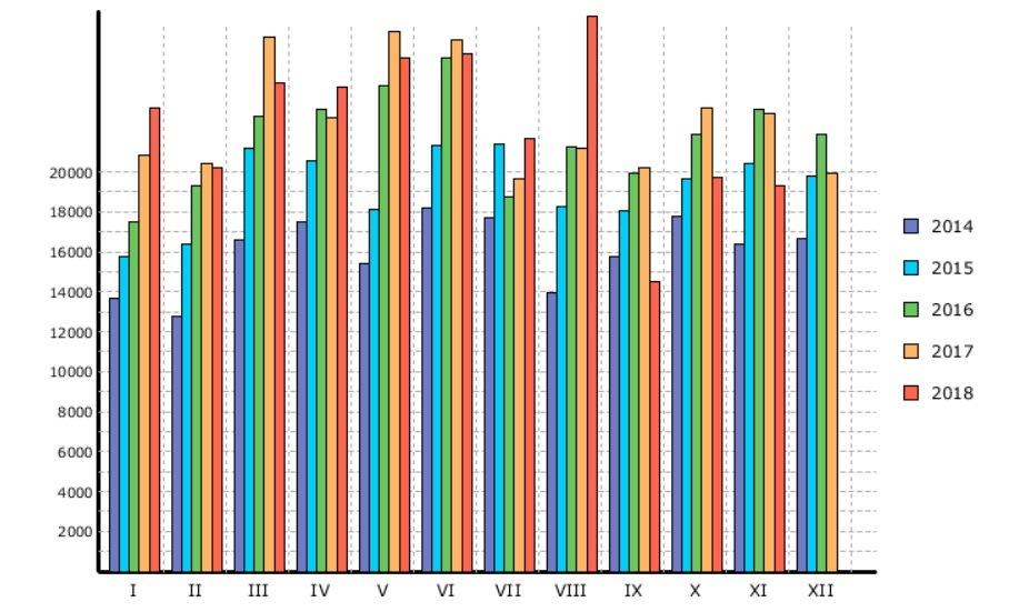 Statistika registrace OA za ČR za období 1-11 / 2018