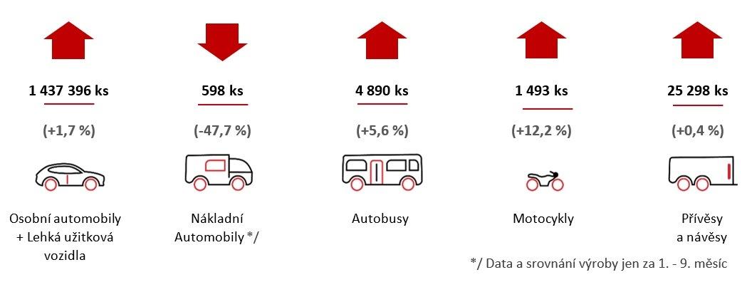 Rekord výroby vozidel v Česku za rok 2018