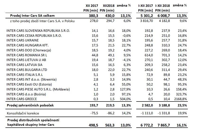 Výsledky skupiny Inter Cars v roce 2018