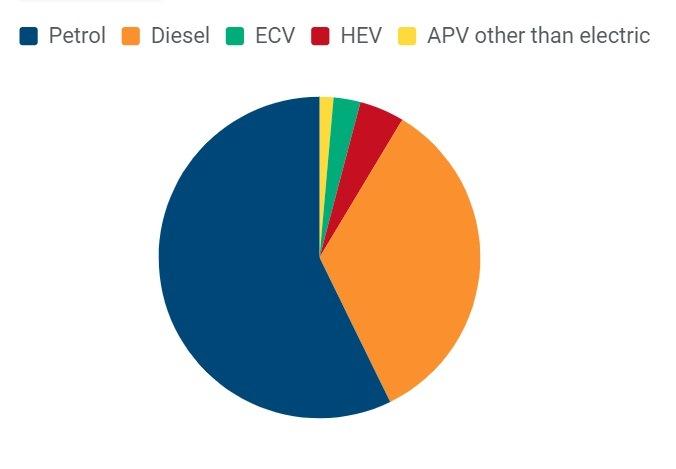 Typy paliv nových vozů v posledních čtvrtletí roku 2018