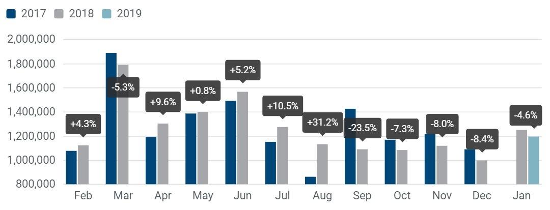 ACEA graf leden 2019